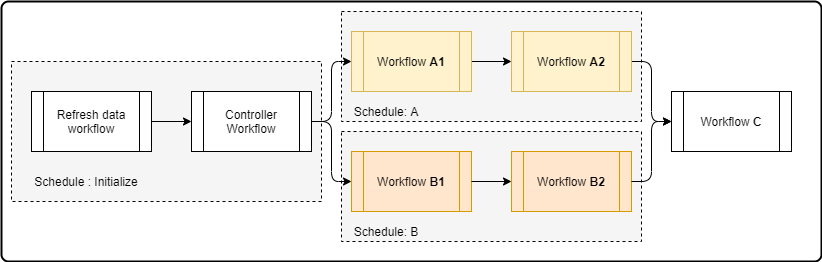 workflows parallel-workflows with schedules.png