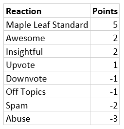 Forum Reaction Points.PNG