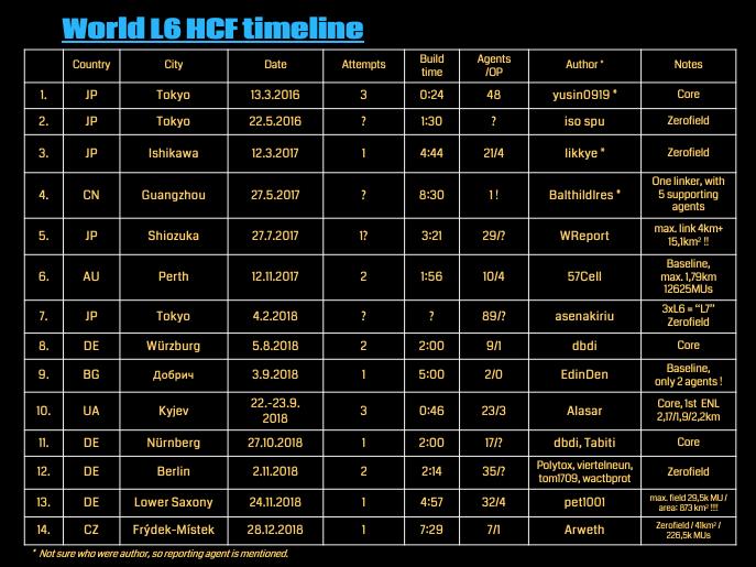 The World Timeline.png