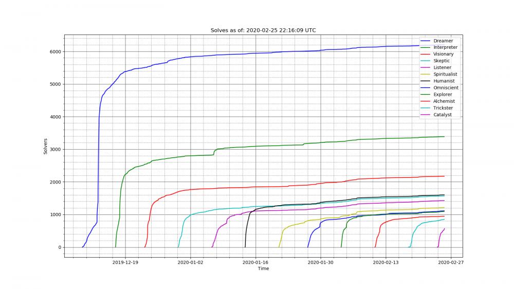 Solves_2020-02-25_22-16-09_UTC.png