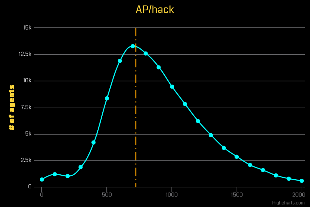 What is your AP gained per hack? — Ingress