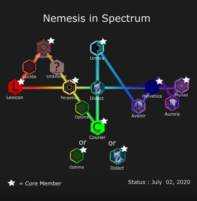 Spectrum of Nemesis