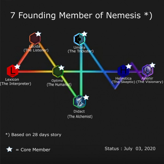 200702 Spectrum of Nemesis 28 days story.png