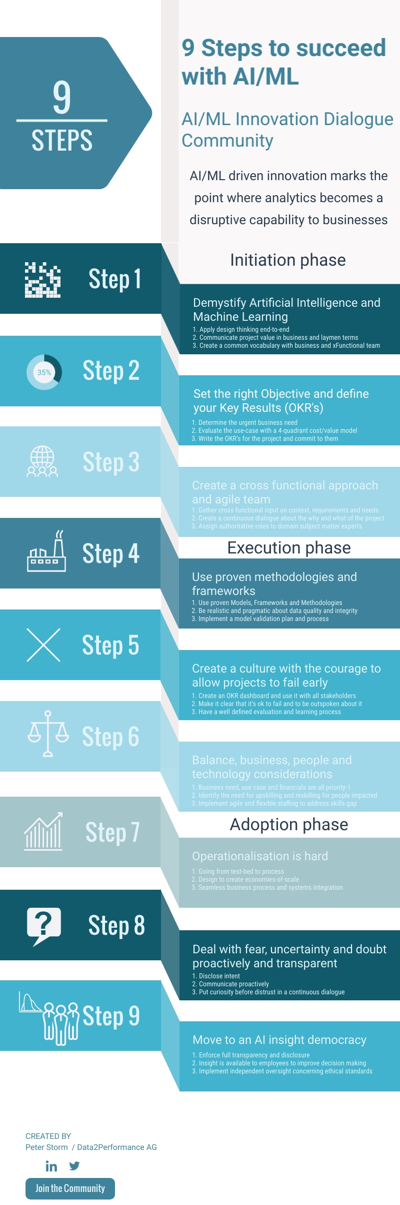 Nine-steps-to-succeed-with-AIML.jpg