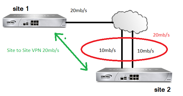 sonicwall Combine wan speed..png