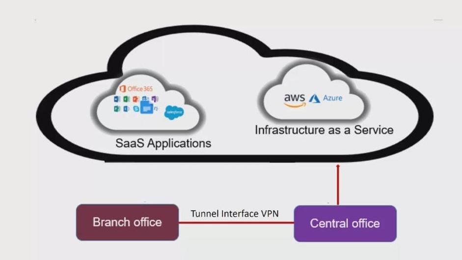 Tunnel Interface VPN.JPG