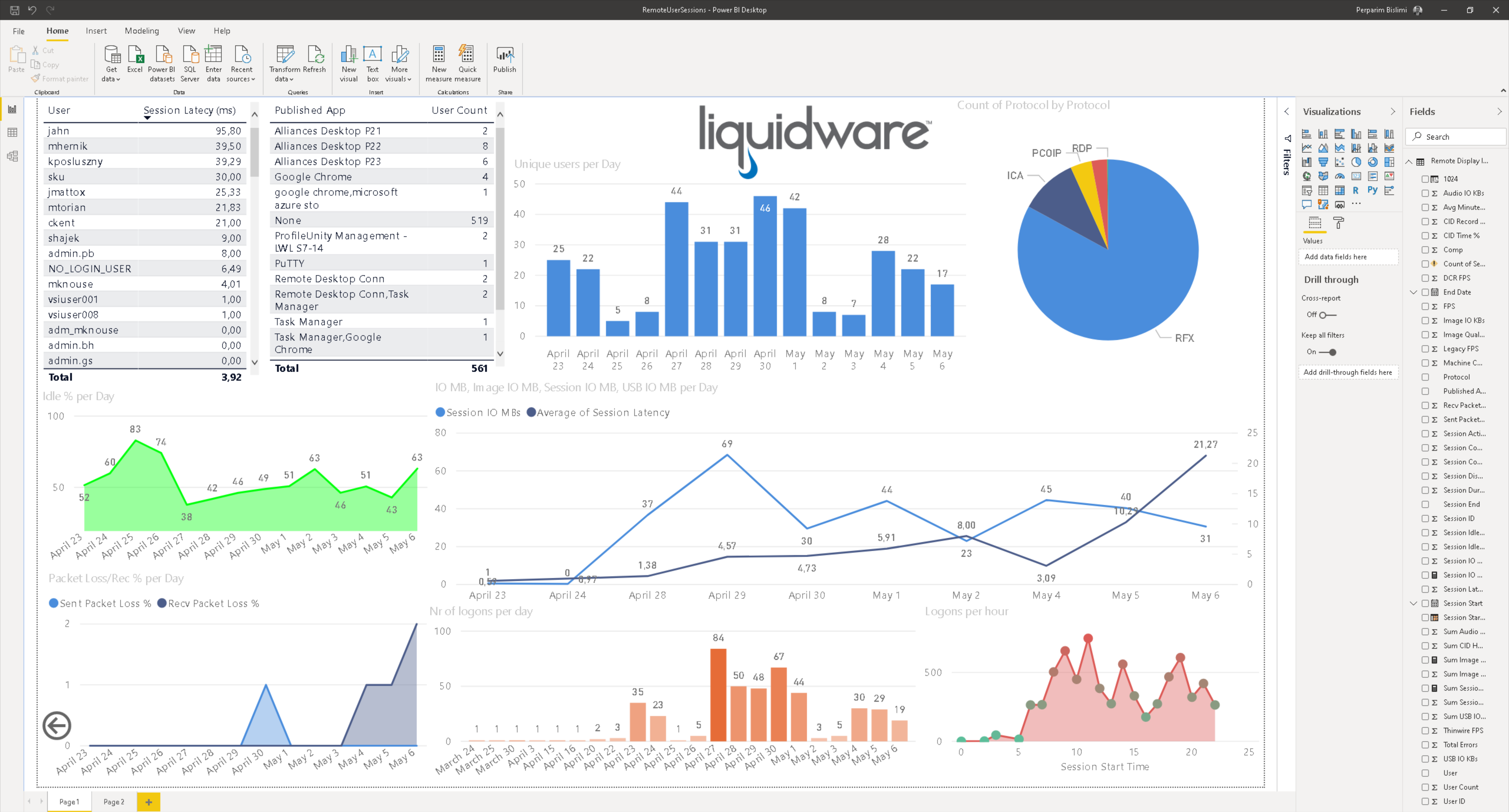 Remote User Sessions Dashboard.png