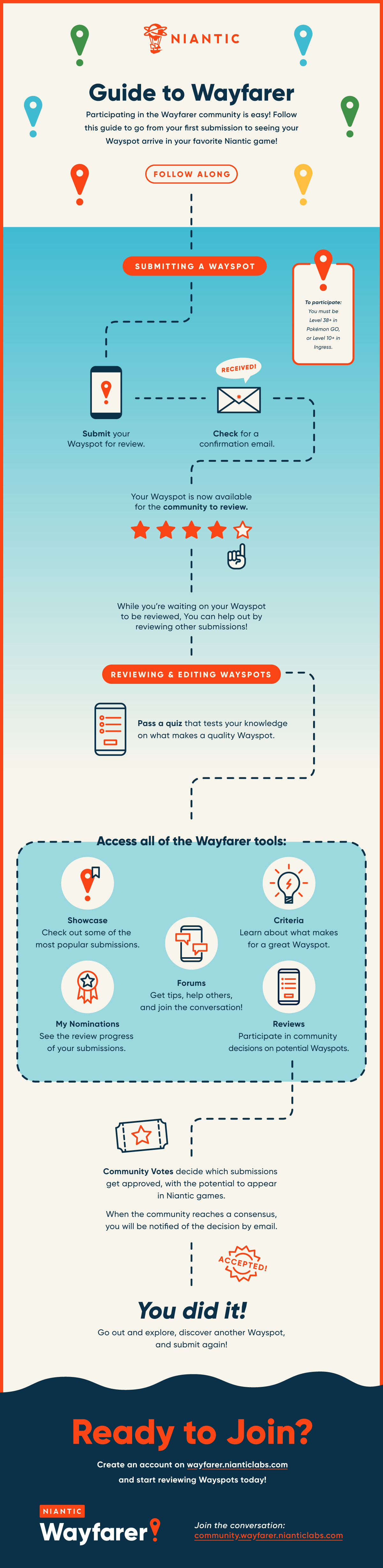 NIA_Wayfarer_Infographic_Blog.jpeg
