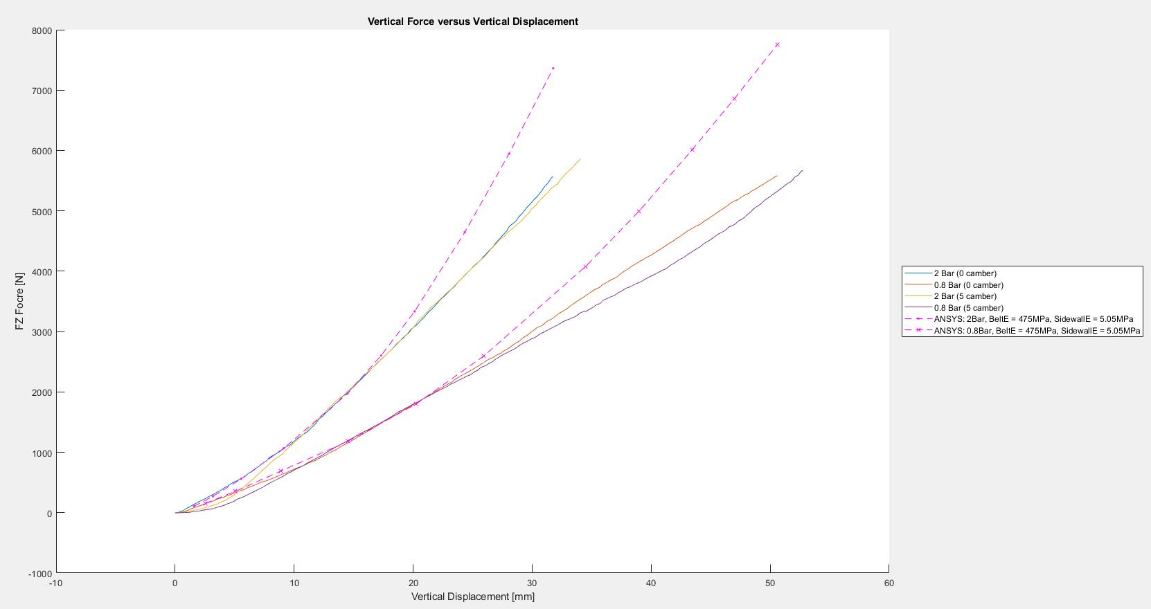 TM700_VerticalDisp_vs_VertialForce_10292020.JPG