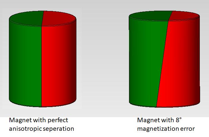 Diametral_Magnet_perfect_vs._mag.error.png