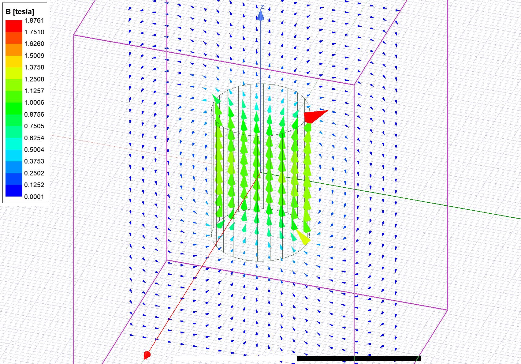 B-vector plot in YZ-plane