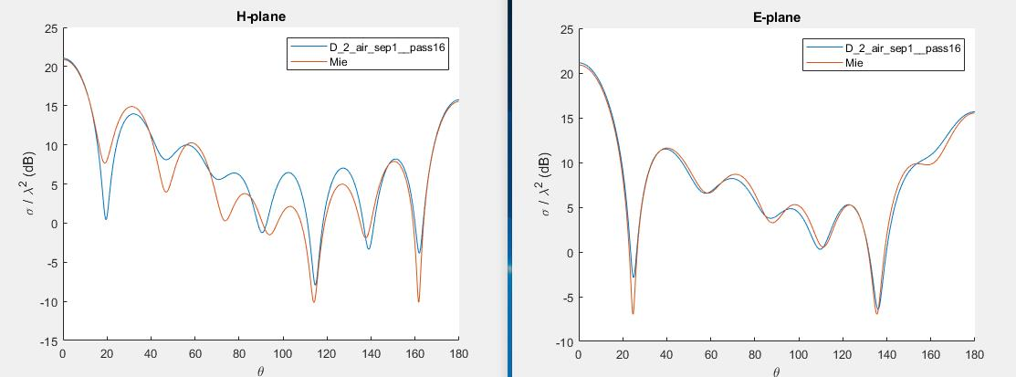 HFSS vs Mie theory on scattering by dielectric sphere (ε = 2.56)