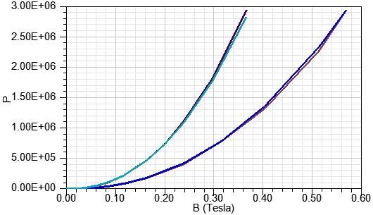 BP Curves