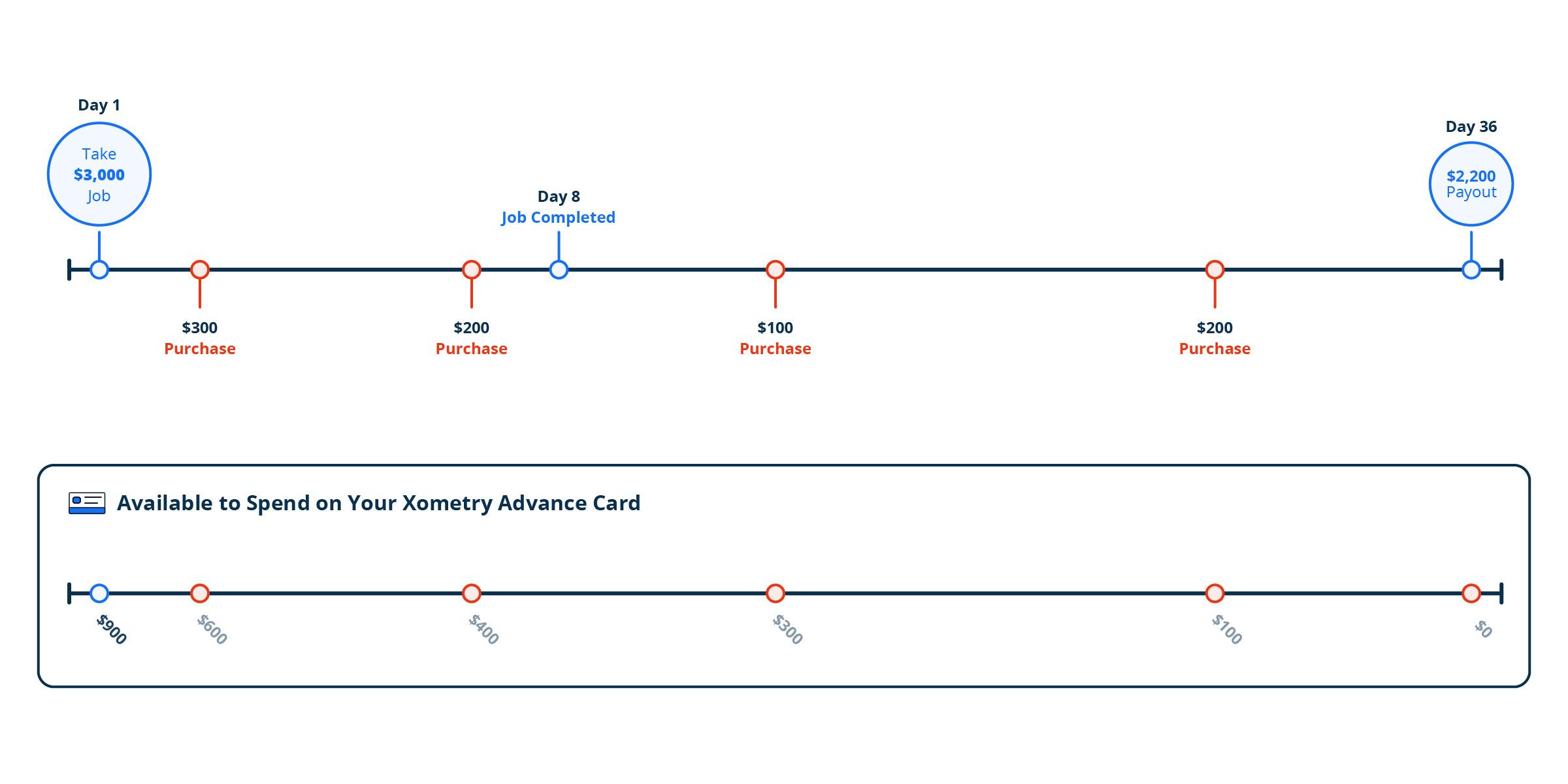 Artboard 1-Card-spend-blog.jpg