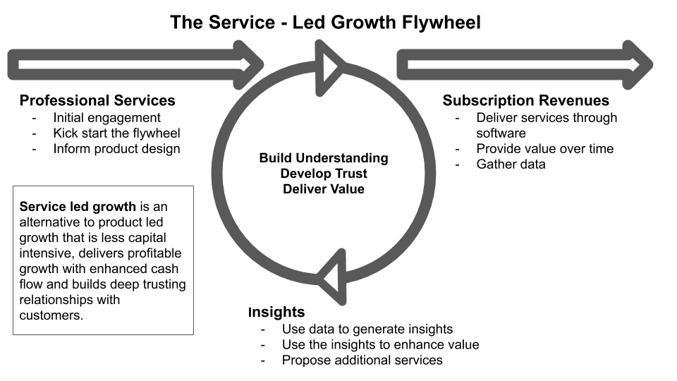 Sketch for Service Led Growth Flywheel and Concept Blend.png