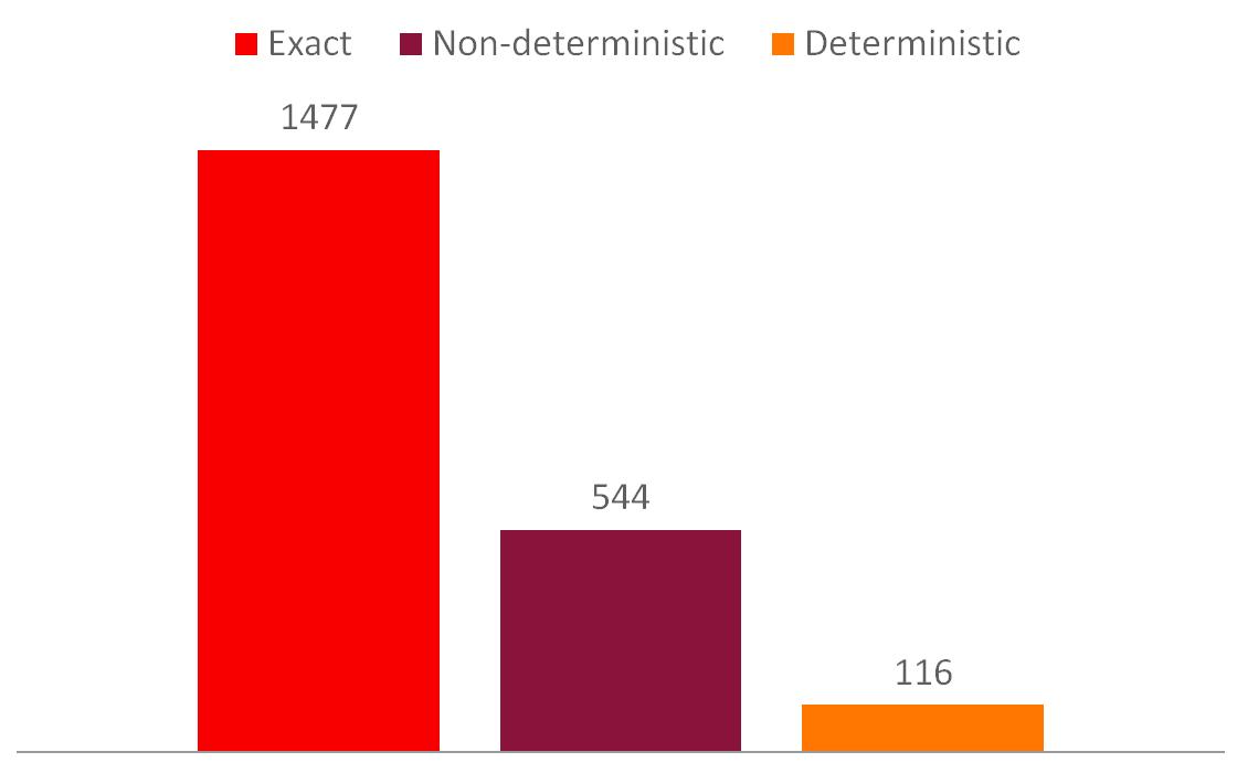 CS-Blog-approx-percentile-run-comparison.png