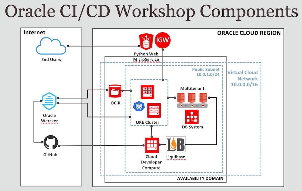cicd-ws-components.png