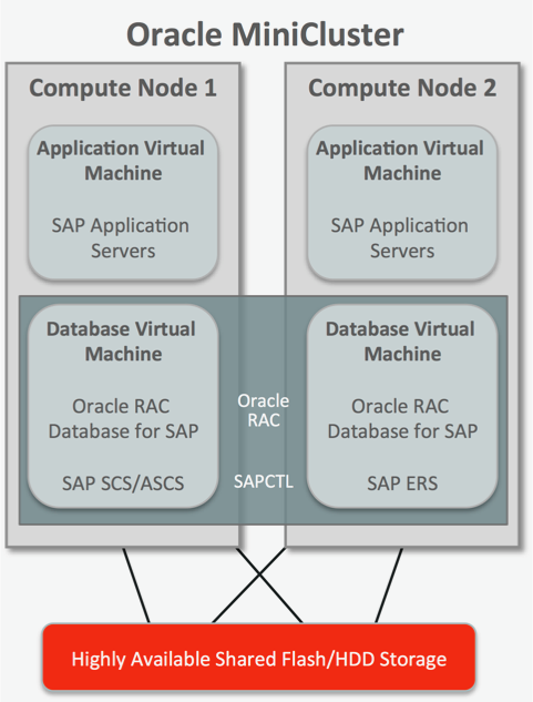 Configuring Oracle MiniCluster for SAP - Figure 1.png