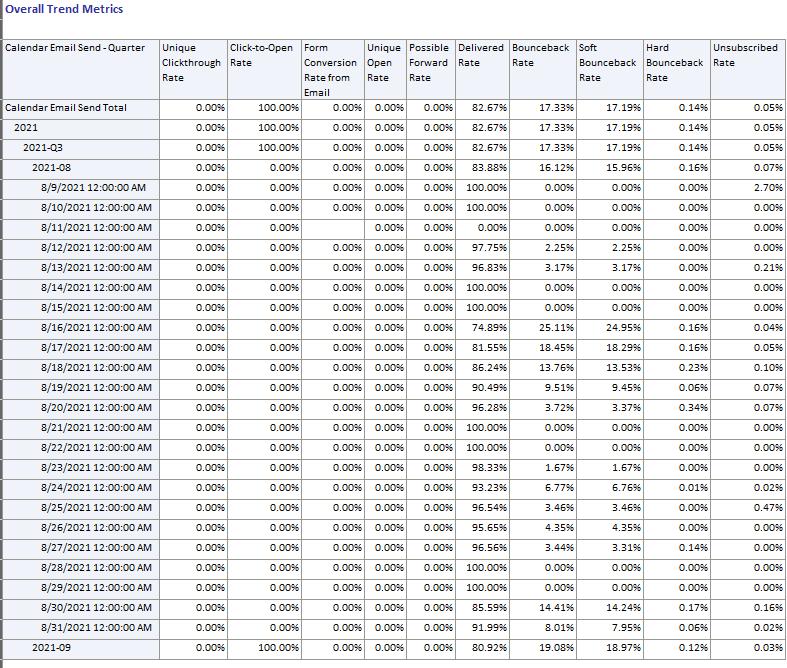 Eloqua-Insight-Email-Trends-No-Metrics.PNG
