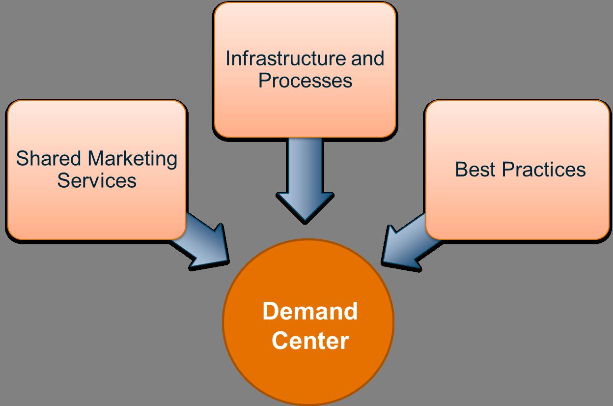 Global Demand Center.png