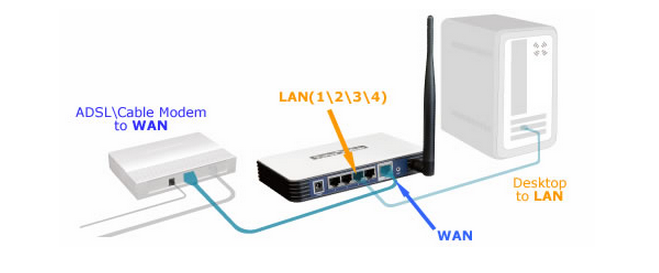 """User: """"Modem to Router.png"""""""