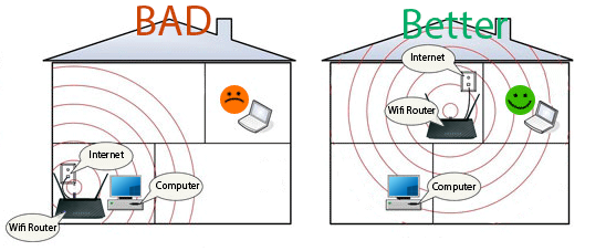 """User: """"Wifi-router-positioning-matters.png"""""""
