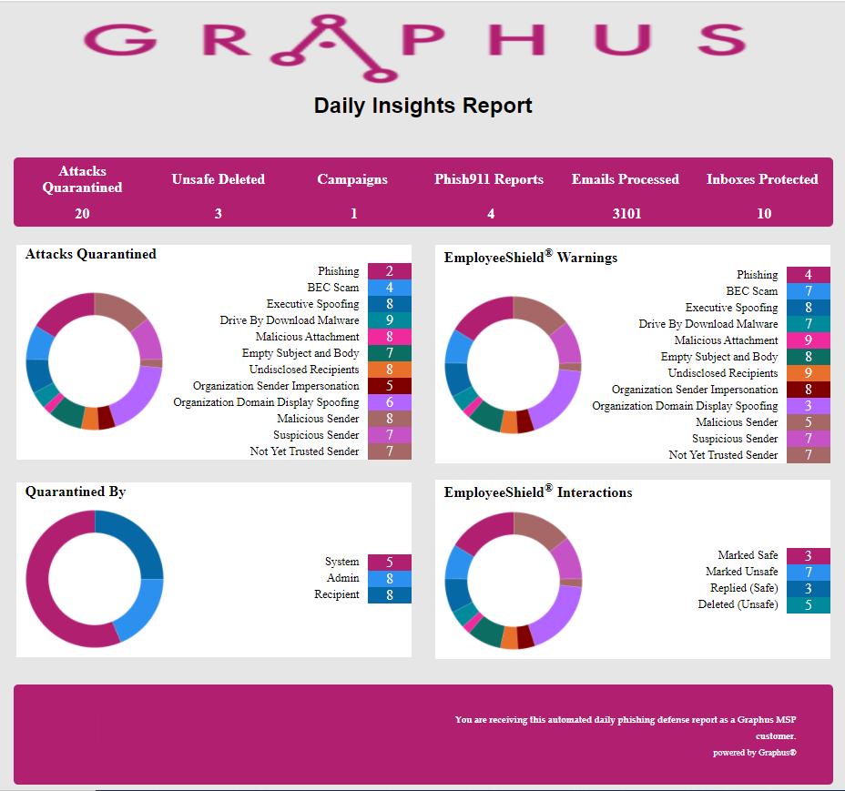 graphus_HTML_report.PNG