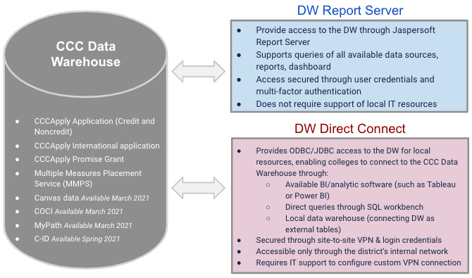 CCC Data Warehouse Access.jpg