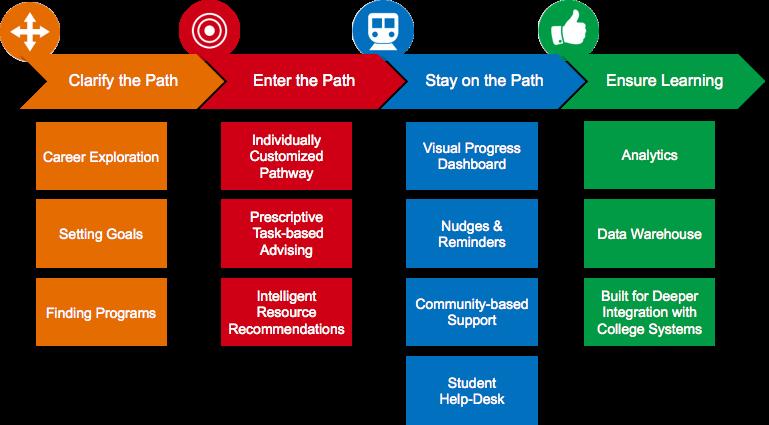 Guided Pathways 4 Pillars Workflow