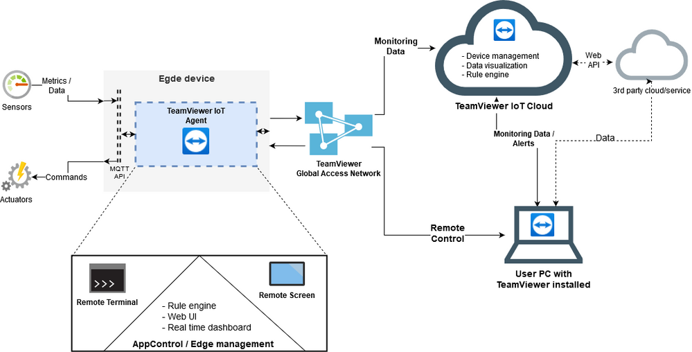 TeamvViewer Iot global(1).png