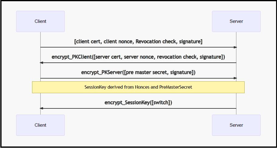 Diagrama de declaración de seguridad.png