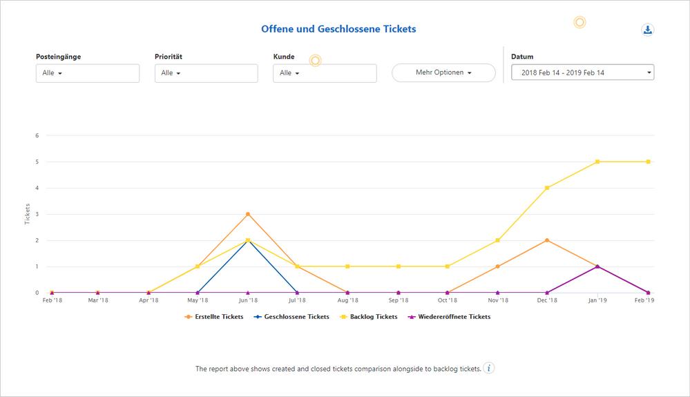 1_servicecamp_ticket_activity.png