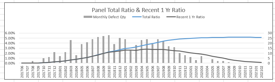 Panel With Total Ratio and Recent 1 Yr.PNG