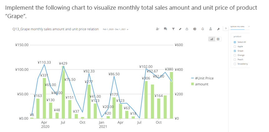 Monthly Total Sales & Price Per Unit.PNG