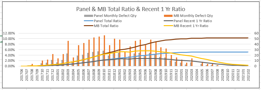 Panel & MB Total Ratio and Recent 1 Yr Ratio.PNG