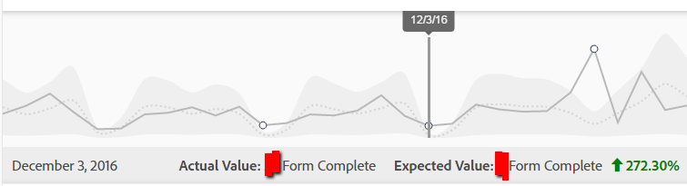Expected Results Swimlanes