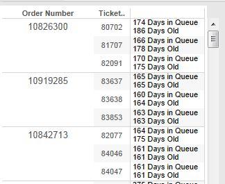 Orders/Tickets/SLAs