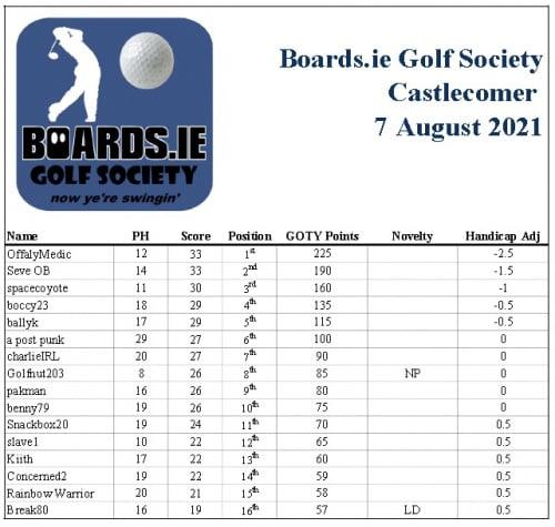 2021 BGS Castlecomer Results.jpg